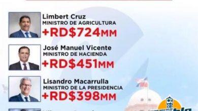 Photo of Le presentamos  los Funcionarios mas adinerados en el gobierno de Luis Abinader
