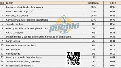 Photo of Inactividad económica y competencia desleal afectan la competitividad RD