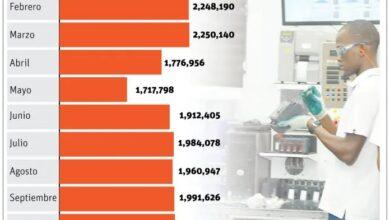 Photo of Unos 300 mil empleos se podrían perder este año